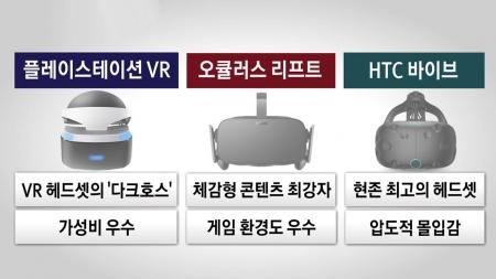 VR 헤드셋 '삼국지'…PS VR·오큘러스·바이브