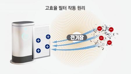 전기 덜 먹는 '고효율' 공기청정기 필터…미세먼지 걱정 뚝